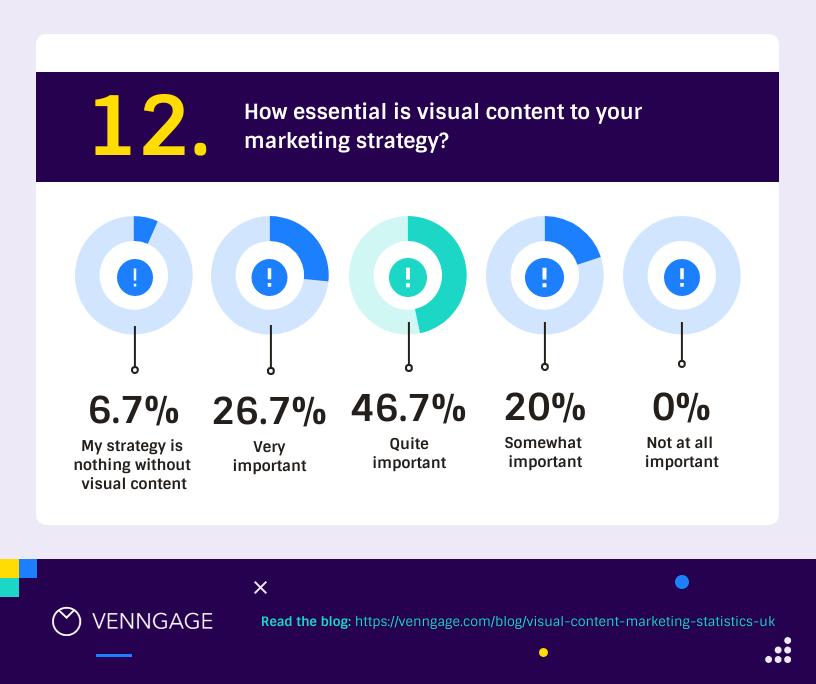 Visual Content Marketing Statistics UK 12