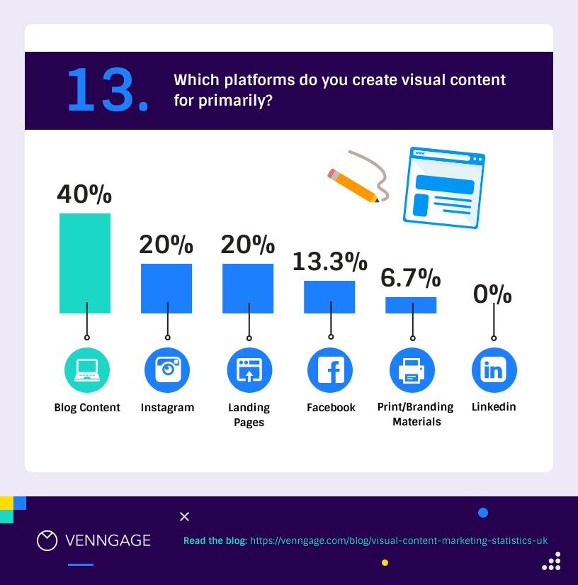Visual Content Marketing Statistics UK 13