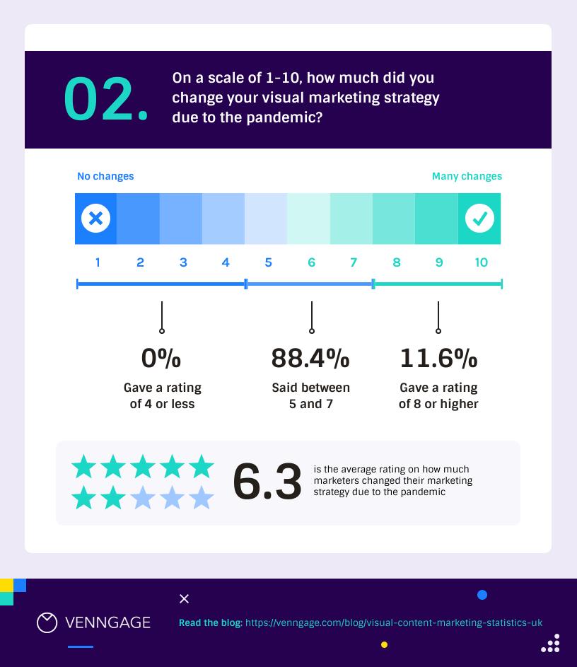 Visual Content Marketing Statistics UK 2
