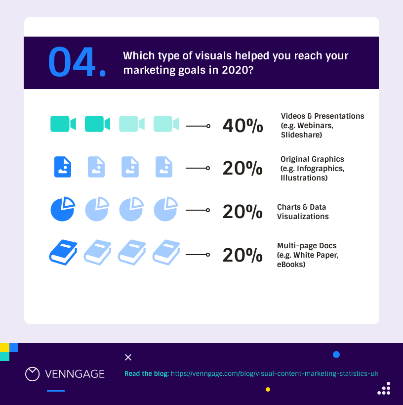 Visual Content Marketing Statistics UK 4
