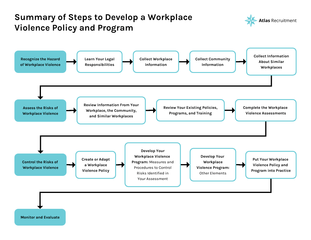 Workplace Violence Policy and Program Flow Chart Template