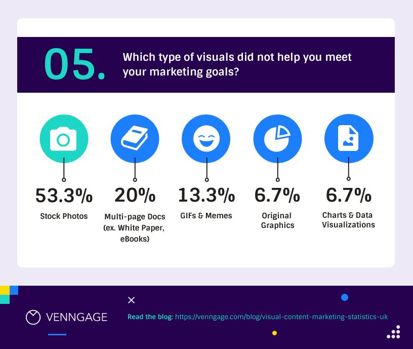 visual-content-marketing-statistics-uk-5