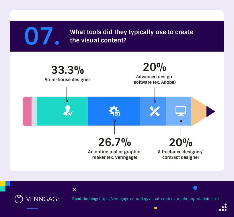 visual-content-marketing-statistics-uk-7