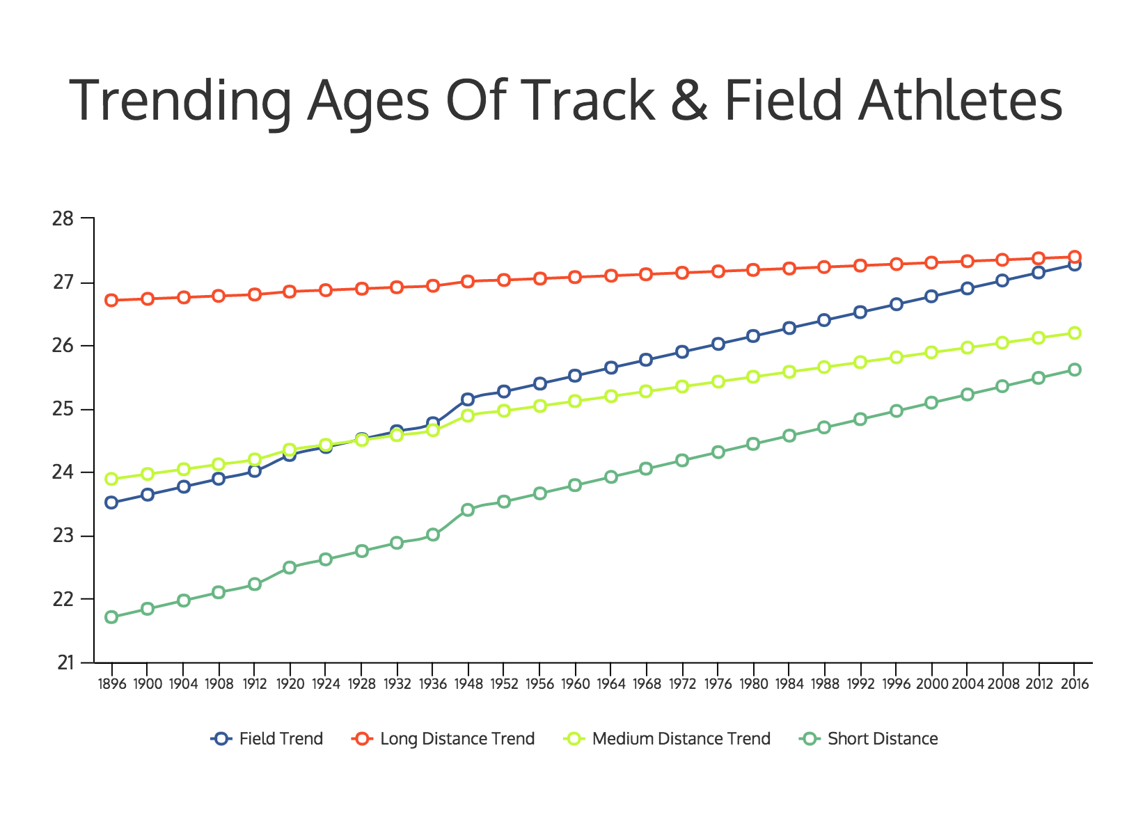 Average Age Of Olympic Track & Field Athletes