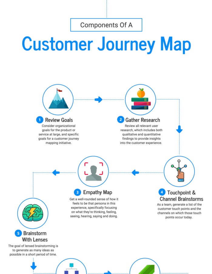 Customer-Journey-Infographic-Template-Infographic-Design