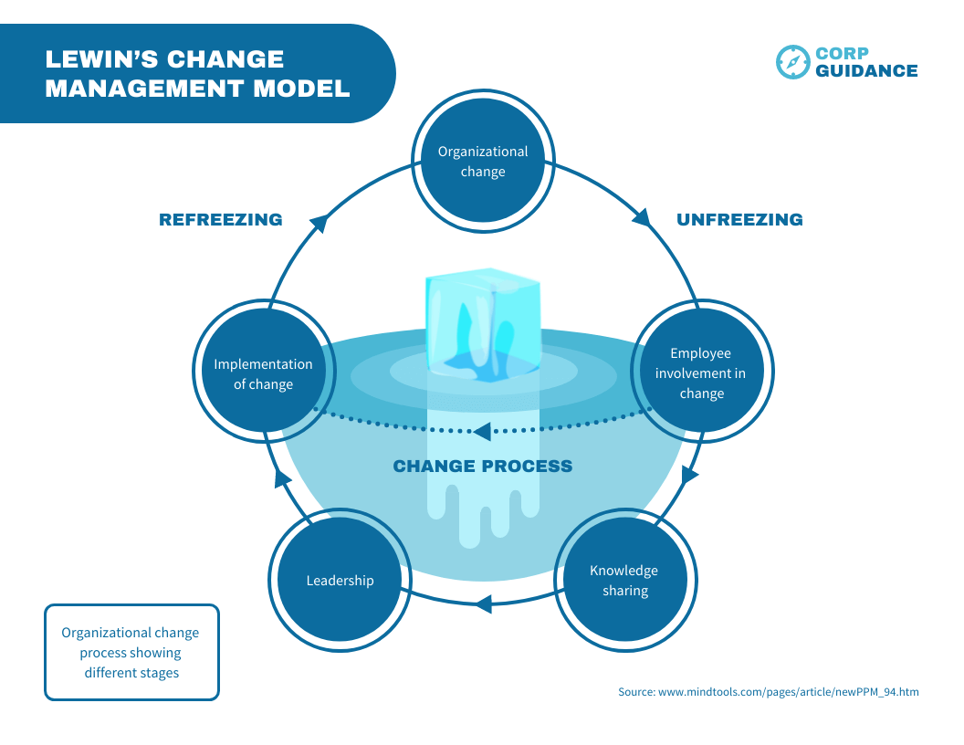 Lewin's Change Management Model Template