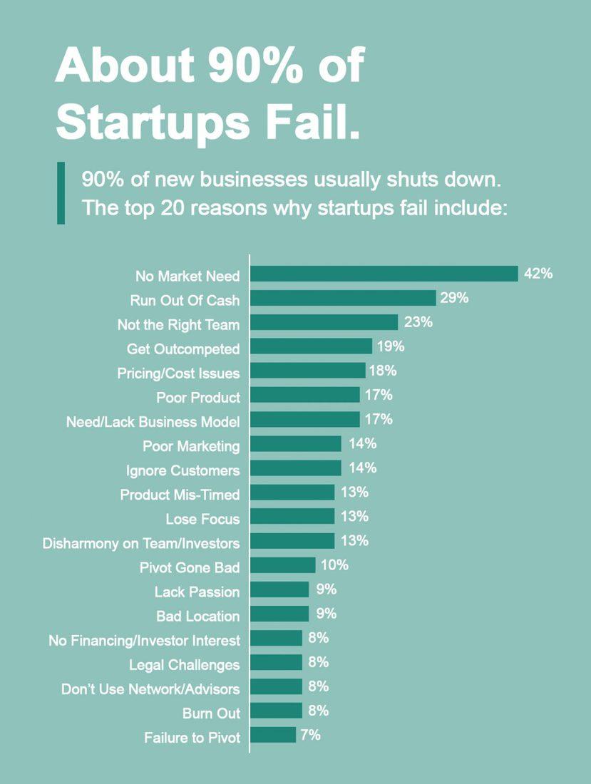 2_Why-startups-Fail-1-1157x1536