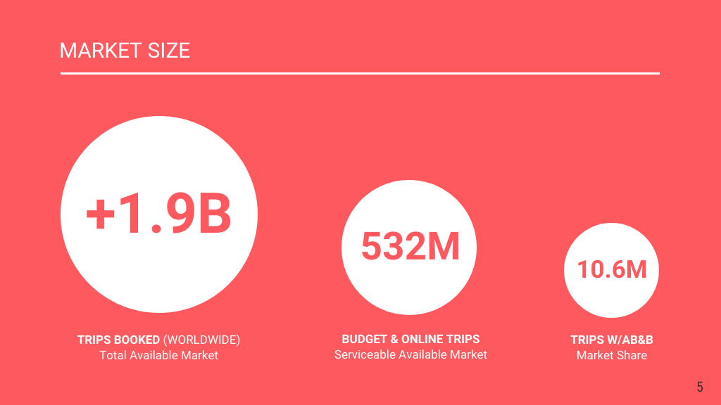 Airbnb Financial Pitch Deck