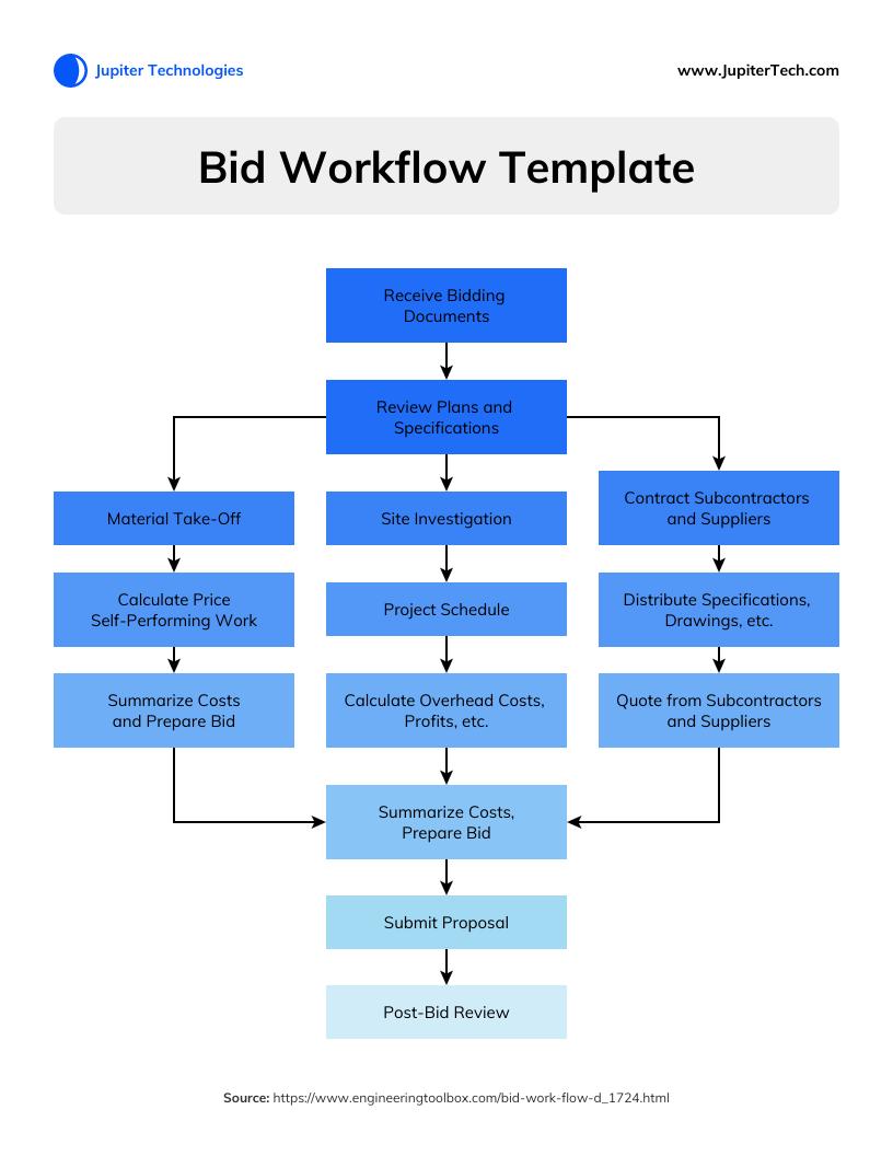 BID Workflow Diagram Template