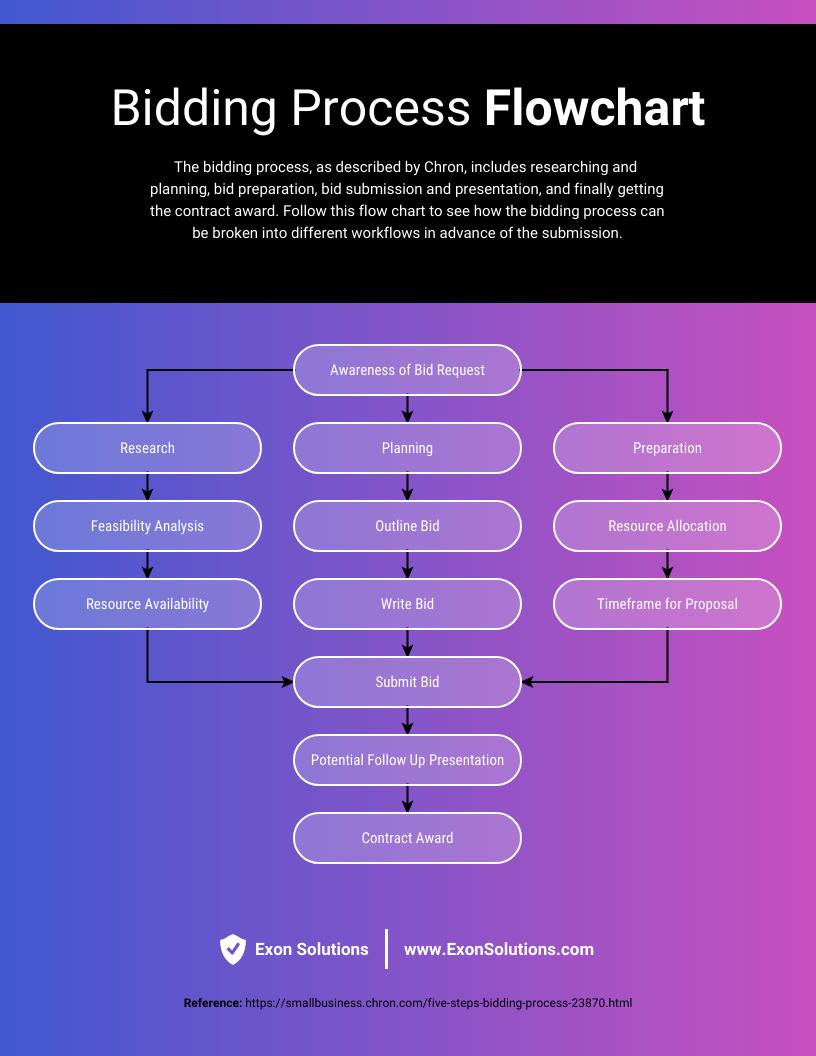 Bidding Process Workflow Diagram