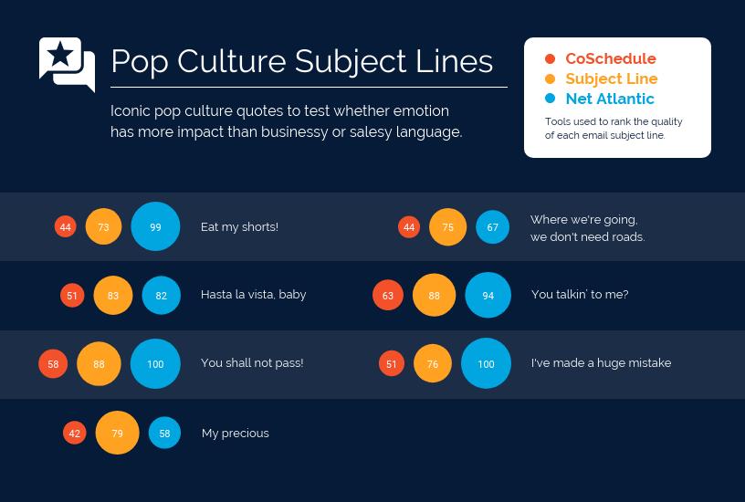 Creative Bubble Chart Template