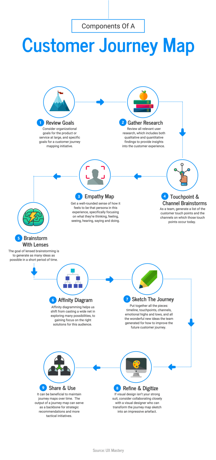 Customer Journey Infographic Template