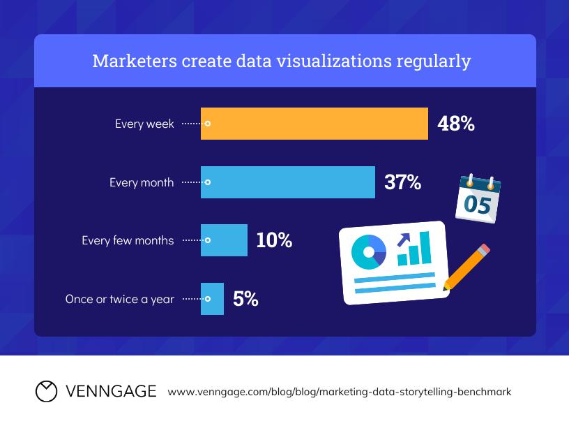 Data Storytelling Marketing Visualization Bar Chart Template