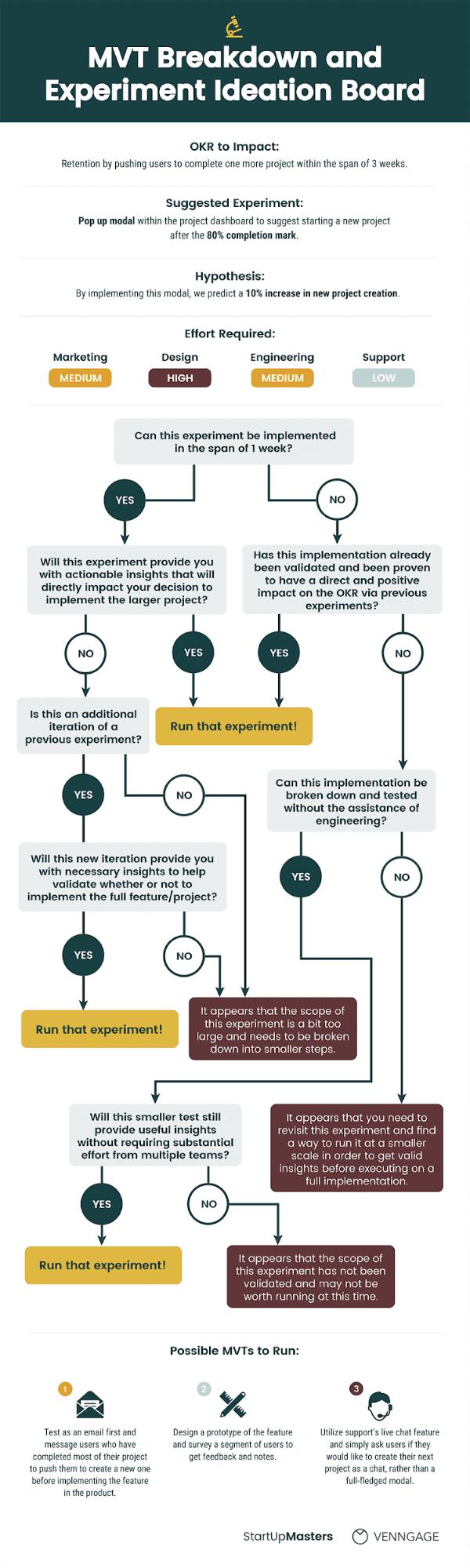 Growth Marketing Experiment Process Diagram