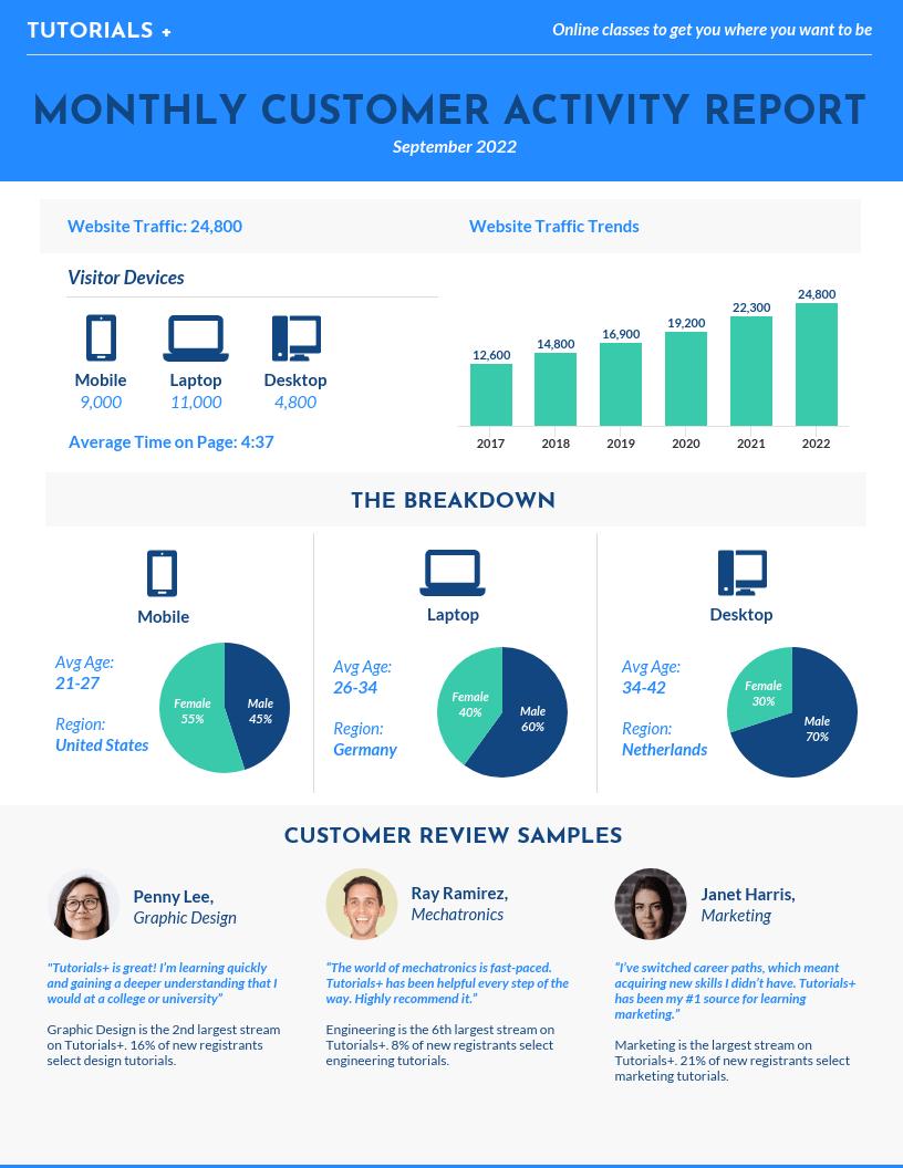 Metrics report template