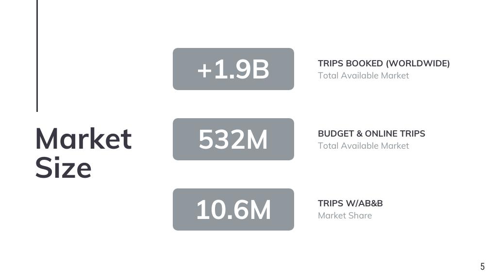Minimalist Airbnb Financial Pitch Deck Template