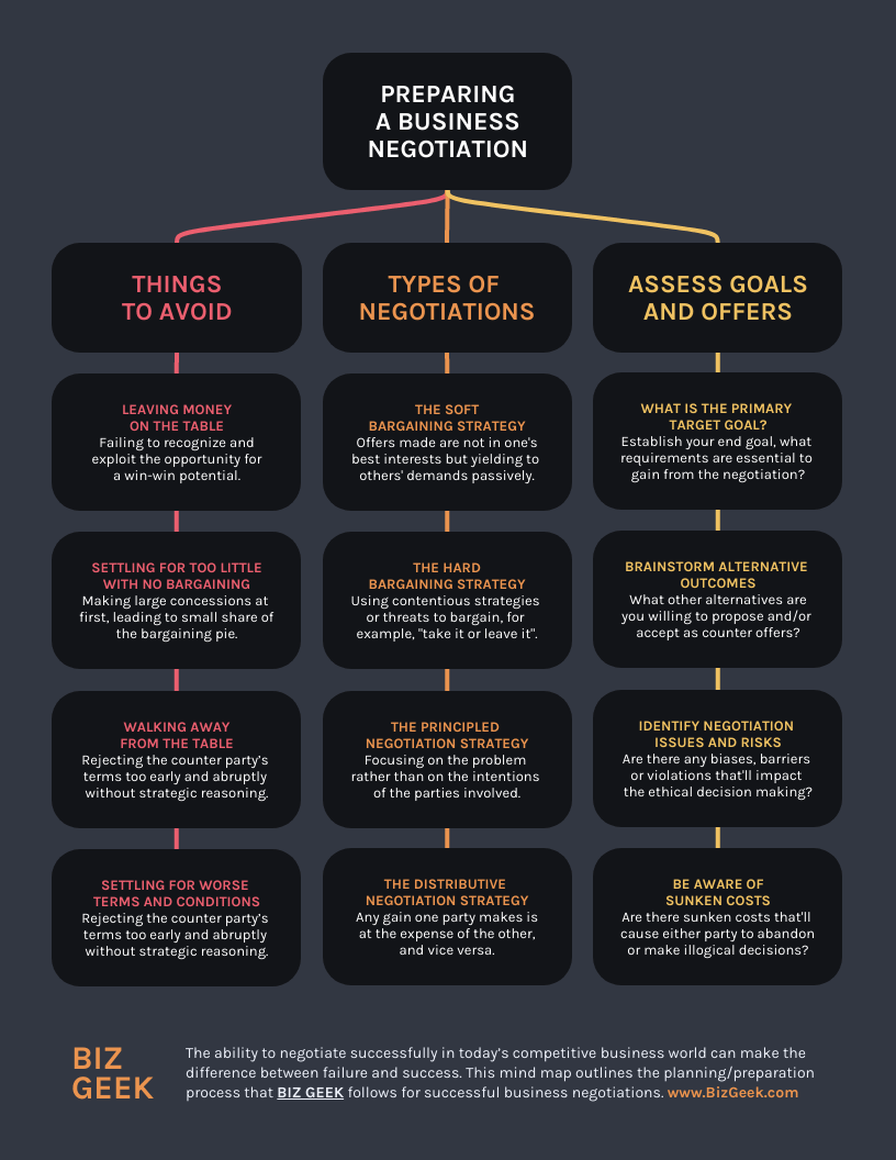 Preparing a Business Negotiation Mind Map Template
