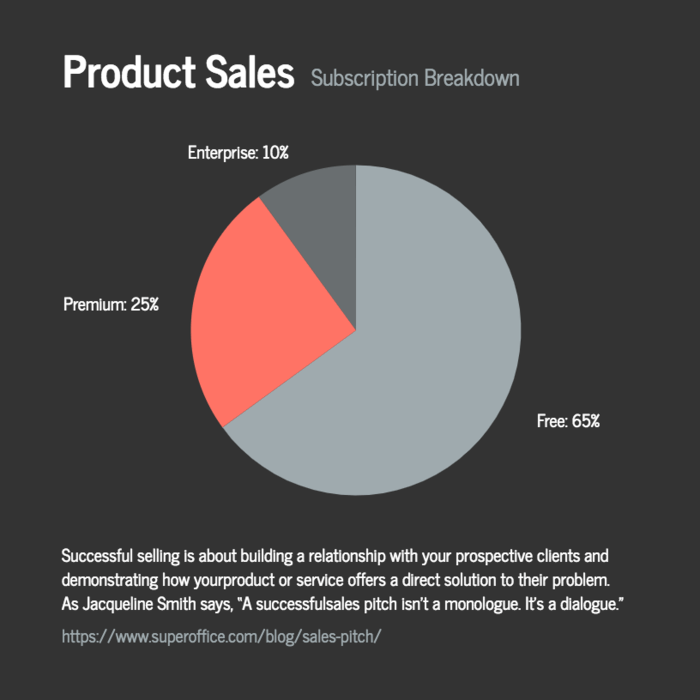 Product Sales Pie Chart Template