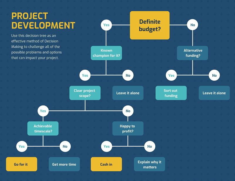 Project Development Decision Tree Template