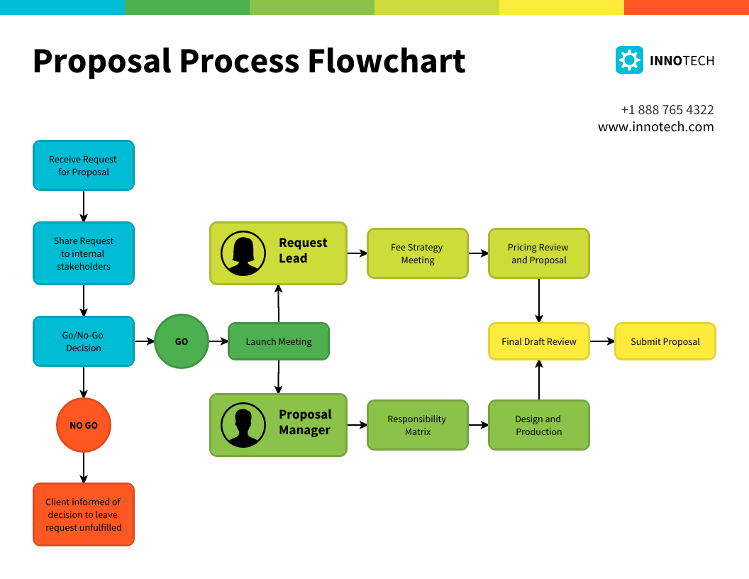 Proposal Process Flowchart