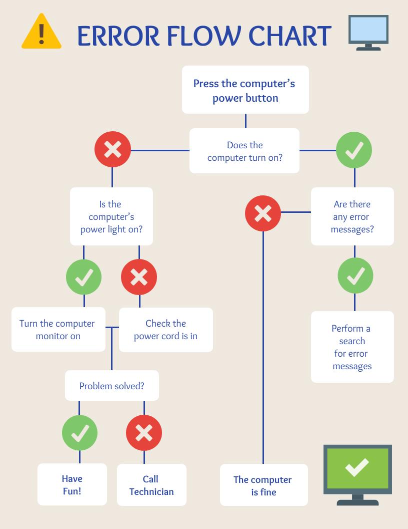 Simple Error Flow Chart Template