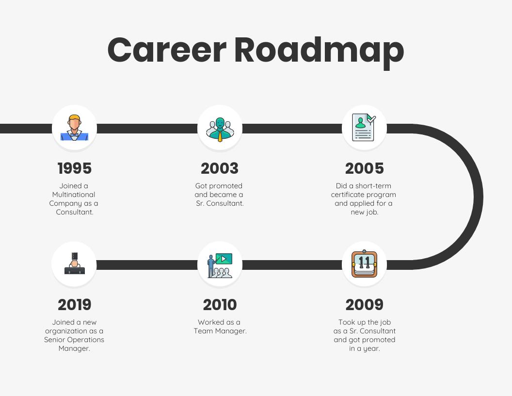 Simple Iconic Career Roadmap Template