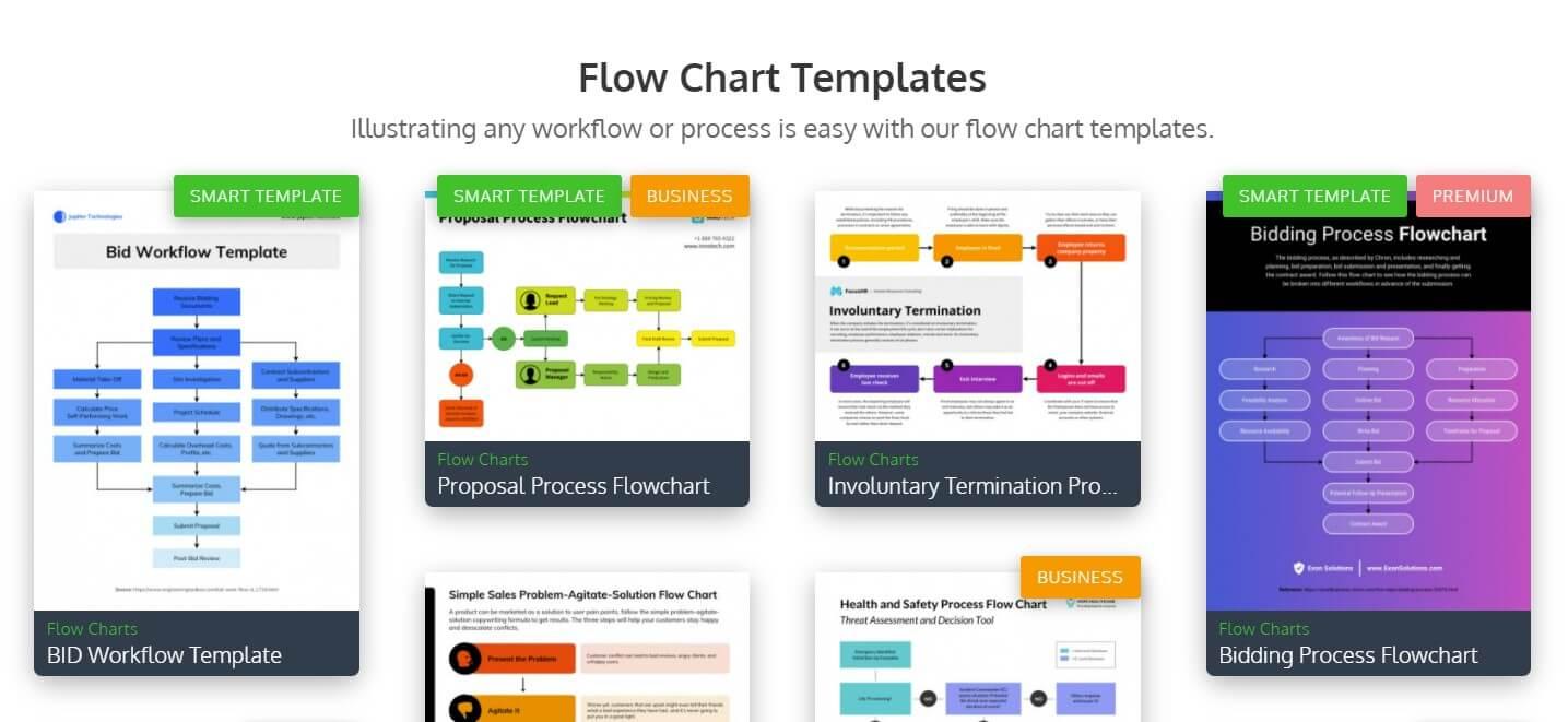 Smart business process diagrams