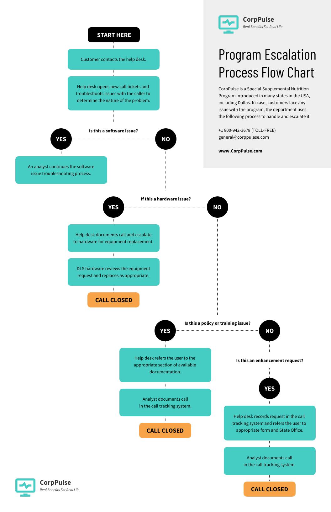 Teal Escalation Process Flowchart Template