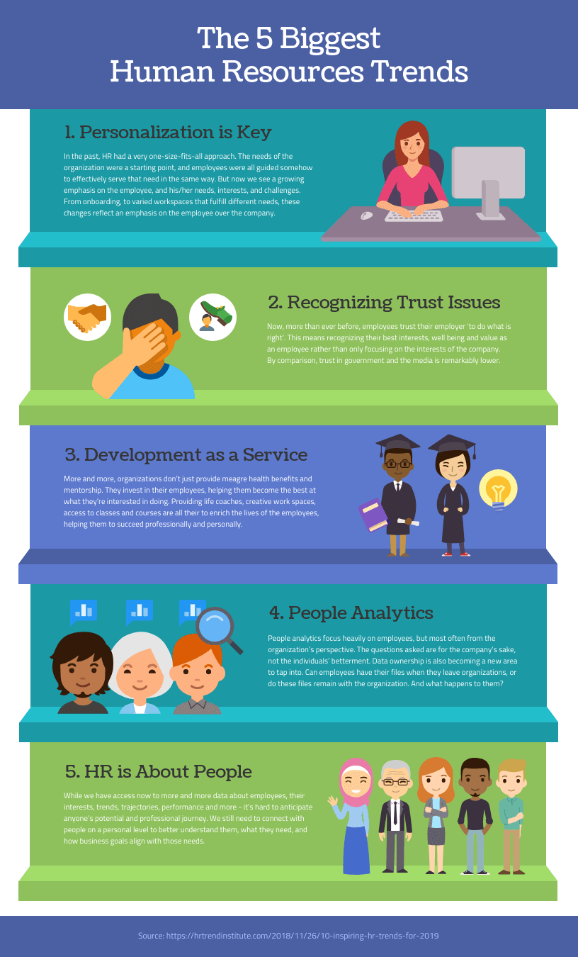 The 5 Biggest Strategic HR Management Trends Infographic Template