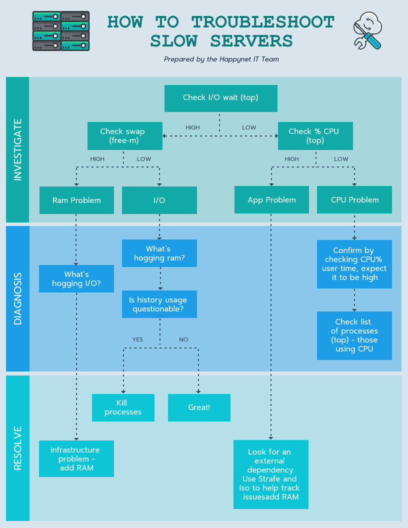Troubleshooting Process Diagram Template
