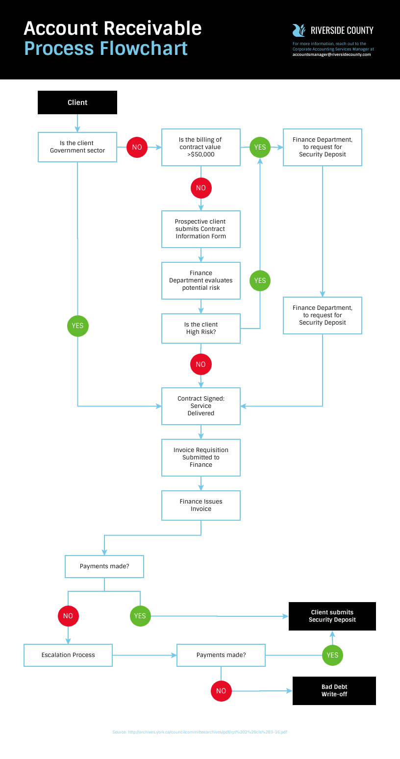 Workflow chart template